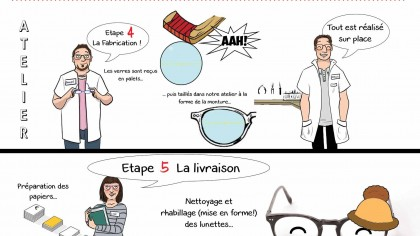 histoire de vos lunettes montures balducelli opticiens montbéliard humour dessin sophie lambda numero 2